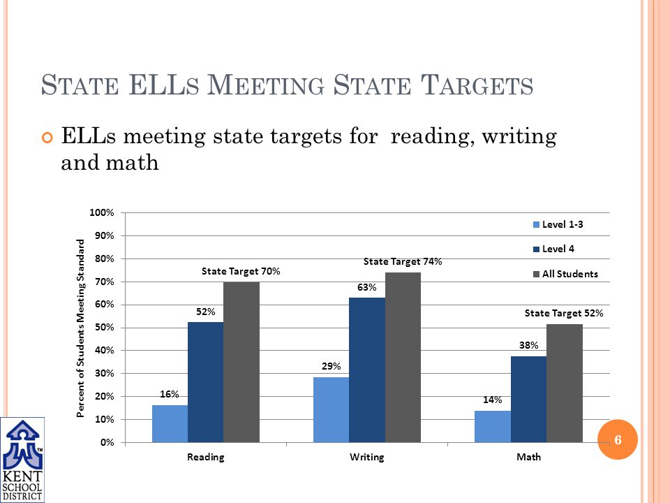 S TATE ELL S M EETING S TATE T ARGETS ELLs meeting state targets for reading, writing and math 6