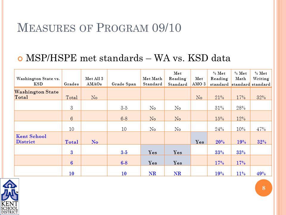 M EASURES OF P ROGRAM 09/10 MSP/HSPE met standards – WA vs.