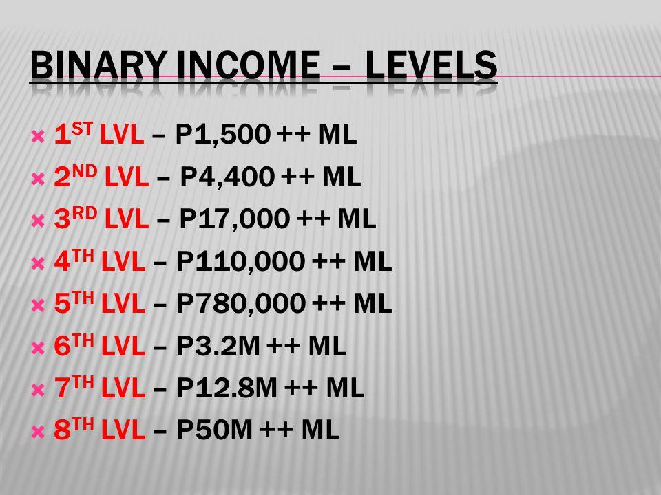  1 ST LVL – P1,500 ++ ML  2 ND LVL – P4,400 ++ ML  3 RD LVL – P17,000 ++ ML  4 TH LVL – P110,000 ++ ML  5 TH LVL – P780,000 ++ ML  6 TH LVL – P3.2M ++ ML  7 TH LVL – P12.8M ++ ML  8 TH LVL – P50M ++ ML