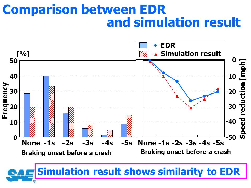 Comparison between EDR 10 20 30 40 [%] Frequency 50 Speed reduction [mph] 0 -30 -20 -10 -40 -50 None-1s-2s-3s-4s-5sNone-1s-2s-3s-4s-5s and simulation