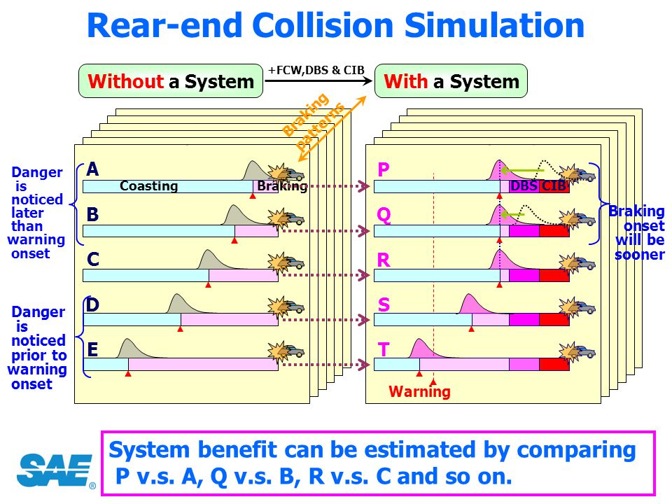 Rear-end Collision Simulation Without a System B D A C E CoastingBraking patterns System benefit can be estimated by comparing P v.s. A, Q v.s. B, R v