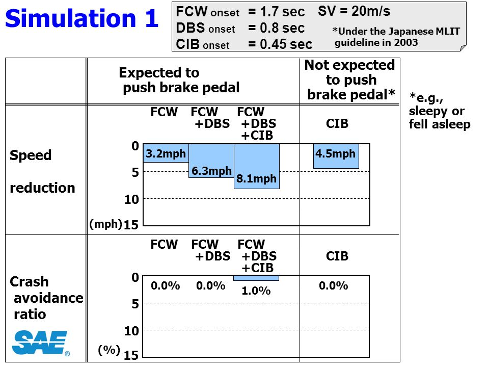 FCW onset DBS onset CIB onset = 1.7 sec = 0.8 sec = 0.45 sec SV = 20m/s *e.g., sleepy or fell asleep Expected to push brake pedal (%) Speed reduction