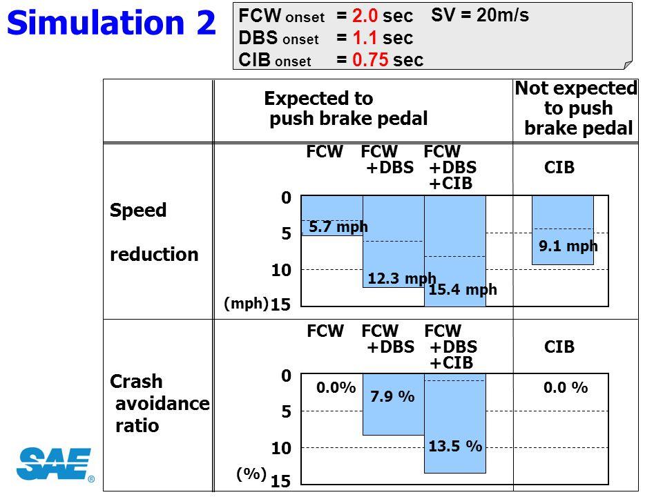 5.7 mph 12.3 mph 15.4 mph 9.1 mph 0.0% 7.9 % 13.5 % 0.0 % Simulation 2 FCW onset DBS onset CIB onset = 2.0 sec = 1.1 sec = 0.75 sec SV = 20m/s (%) Spe