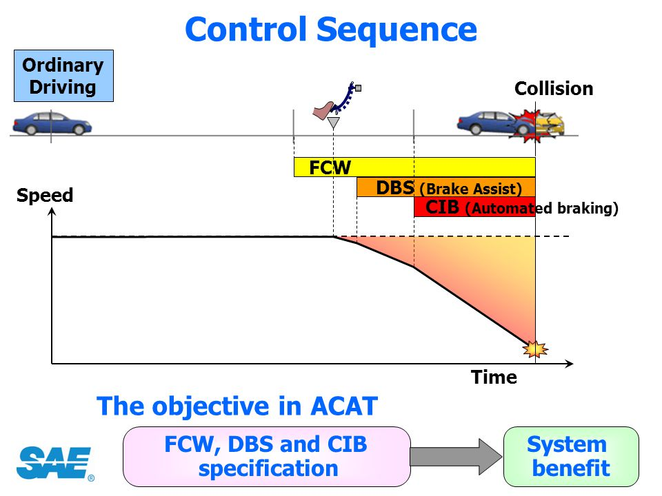 FCW onset DBS onset CIB onset = 1.7 sec = 0.8 sec = 0.45 sec SV = 20m/s *e.g., sleepy or fell asleep Expected to push brake pedal (%) Speed reduction Crash avoidance ratio 0 5 10 15 (mph) FCW +DBS FCW +DBS +CIB CIB Not expected to push brake pedal* 3.2mph 6.3mph 8.1mph 4.5mph 0 5 10 15 0.0% 1.0% 0.0% *Under the Japanese MLIT guideline in 2003 Simulation 1 FCW +DBS FCW +DBS +CIB CIB