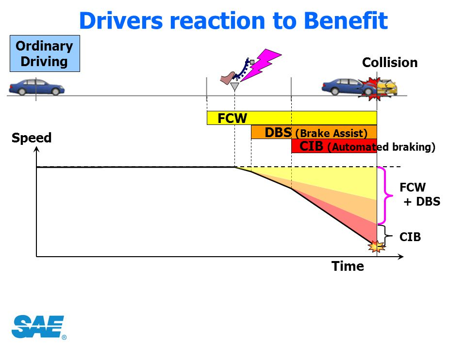 Drivers reaction to Benefit Ordinary Driving Collision Time Speed FCW + DBS CIB DBS (Brake Assist) FCW CIB (Automated braking)
