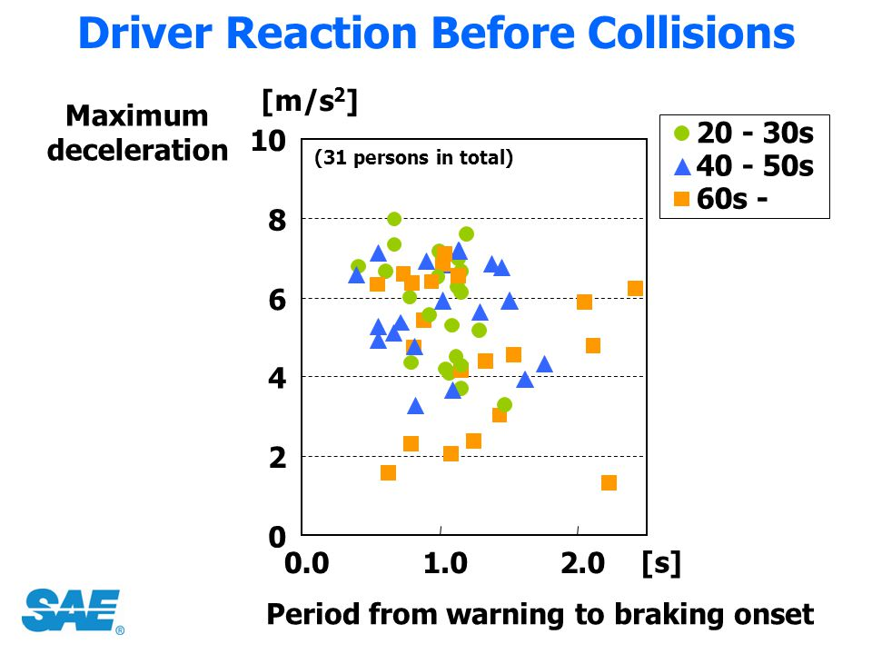Driver Reaction Before Collisions Maximum deceleration 20 - 30s 40 - 50s 60s - Period from warning to braking onset 0 2 4 6 8 10 0.01.02.0 [m/s 2 ] [s