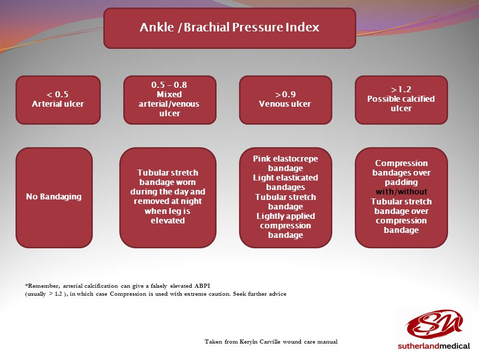 Ankle /Brachial Pressure Index < 0.5 Arterial ulcer 0.5 – 0.8 Mixed arterial/venous ulcer >0.9 Venous ulcer >1.2 Possible calcified ulcer No Bandaging Tubular stretch bandage worn during the day and removed at night when leg is elevated Pink elastocrepe bandage Light elasticated bandages Tubular stretch bandage Lightly applied compression bandage Compression bandages over padding with/without Tubular stretch bandage over compression bandage *Remember, arterial calcification can give a falsely elevated ABPI (usually > 1.2 ), in which case Compression is used with extreme caution.