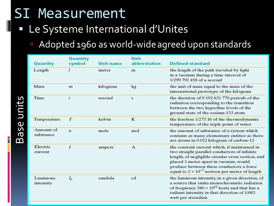 SI Measurement  Le Systeme International d'Unites  Adopted 1960 as world-wide agreed upon standards Base units