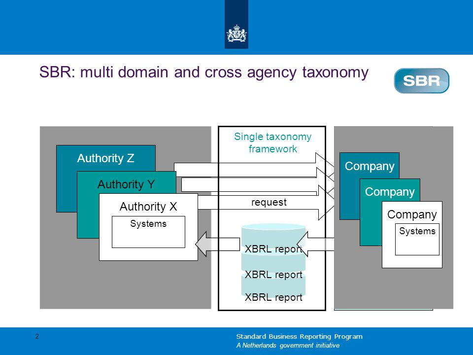 Company Authority Z Authority Y XBRL report Authority X Systems request Single taxonomy framework XBRL report Company Systems SBR: multi domain and cr