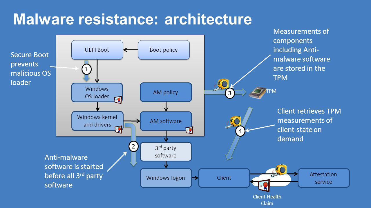 Malware resistance: architecture Windows OS loader UEFI Boot Windows kernel and drivers AM software Anti-malware software is started before all 3 rd p