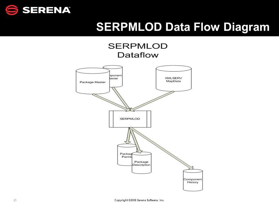 23 Copyright ©2008 Serena Software, Inc. SERPMLOD Data Flow Diagram