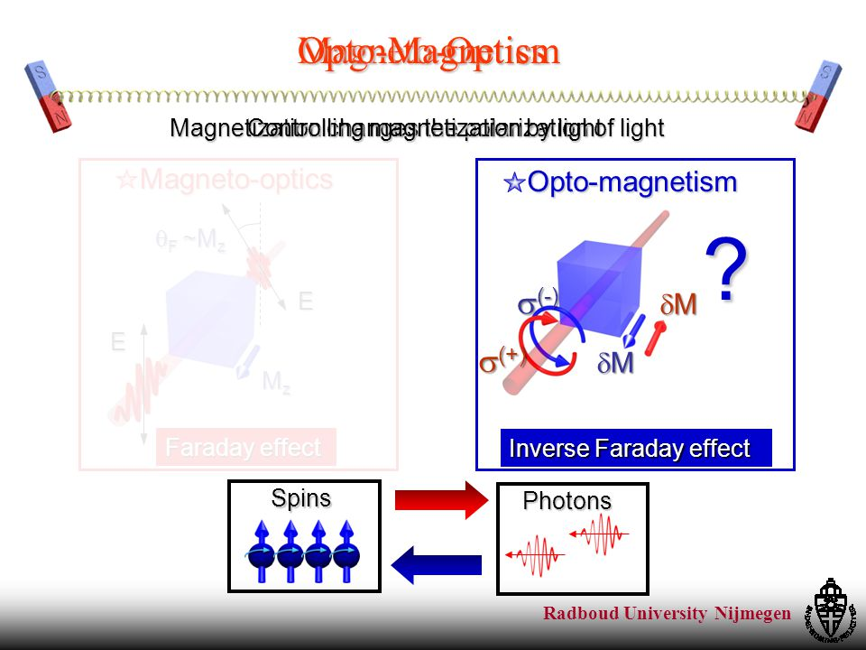 Radboud University Nijmegen Magnetization changes the polarization of light Spins Photons Controlling magnetization by light Magneto-OpticsOpto-Magnetism Opto-magnetism MMMM MMMM  (-)  (+) Inverse Faraday effect Magneto-opticsE E  F ~M z MzMzMzMz Faraday effect