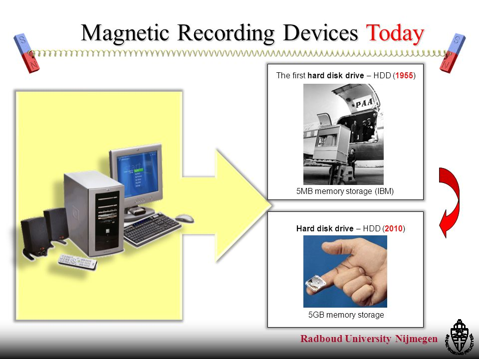 Radboud University Nijmegen Magnetic Recording Devices Today The first hard disk drive – HDD (1955) 5MB memory storage (IBM) Hard disk drive – HDD (2010) 5GB memory storage