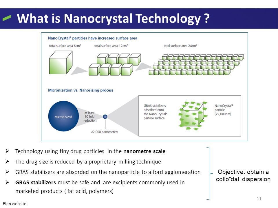 What is Nanocrystal Technology .