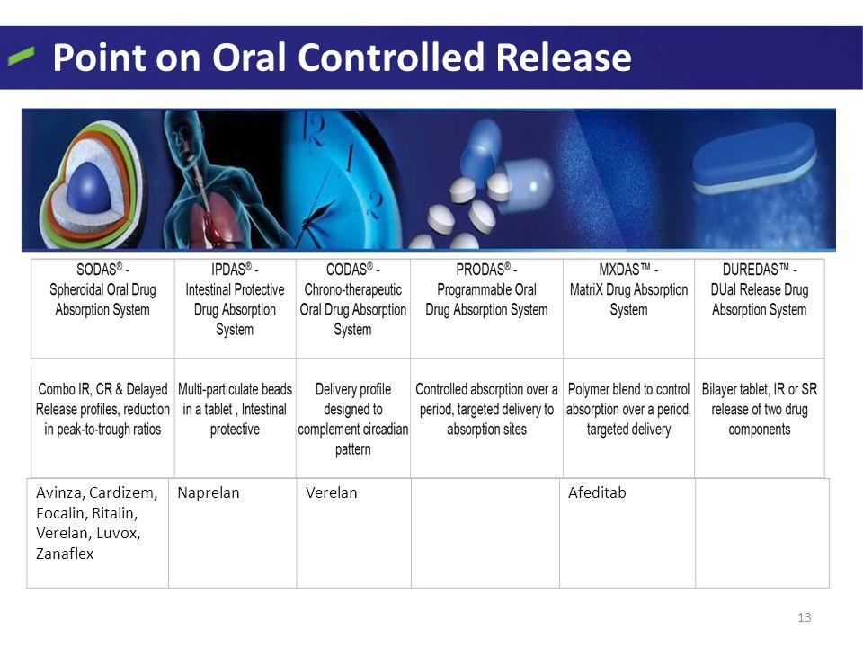 Point on Oral Controlled Release 13 Avinza, Cardizem, Focalin, Ritalin, Verelan, Luvox, Zanaflex NaprelanVerelanAfeditab