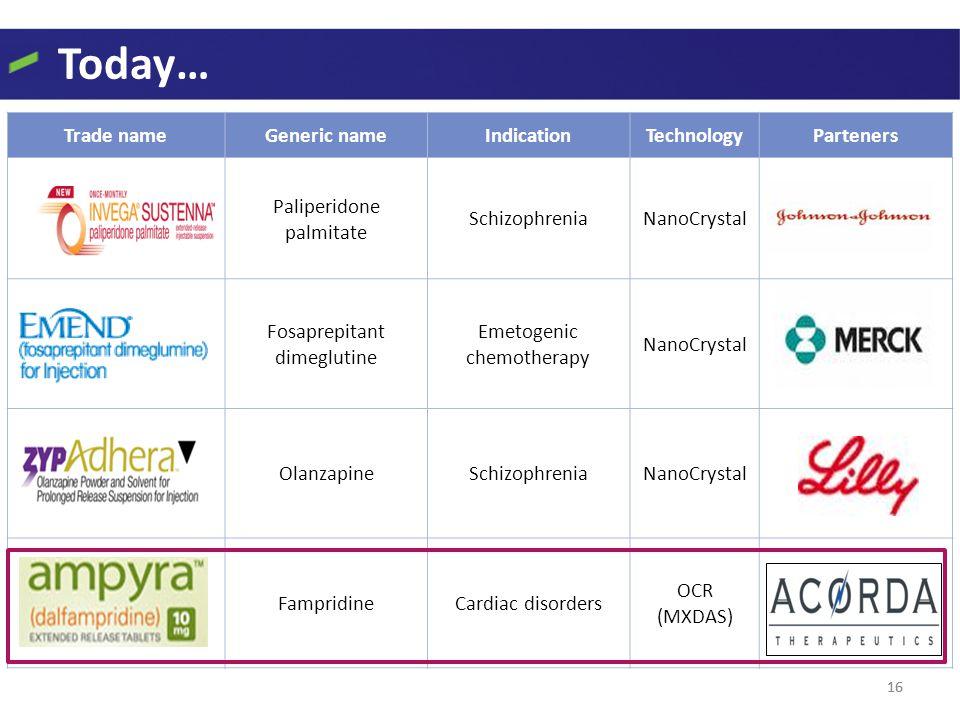 Today… 16 Trade nameGeneric nameIndicationTechnologyParteners Paliperidone palmitate SchizophreniaNanoCrystal Fosaprepitant dimeglutine Emetogenic che