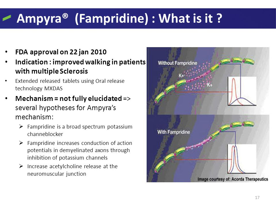 Ampyra® (Fampridine) : What is it ? FDA approval on 22 jan 2010 Indication : improved walking in patients with multiple Sclerosis Extended released ta