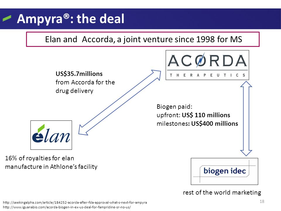 Ampyra®: the deal 18 Elan and Accorda, a joint venture since 1998 for MS rest of the world marketing 16% of royalties for elan manufacture in Athlone'