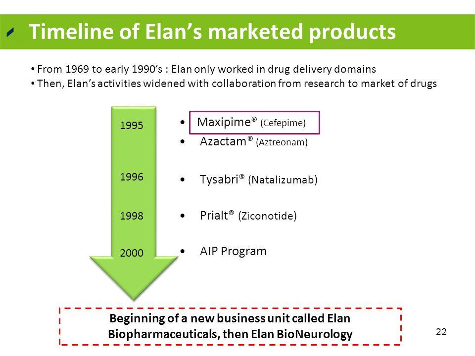Timeline of Elan's marketed products Maxipime® (Cefepime) Azactam® (Aztreonam) Tysabri® (Natalizumab) Prialt® (Ziconotide) AIP Program 1996 1998 1995