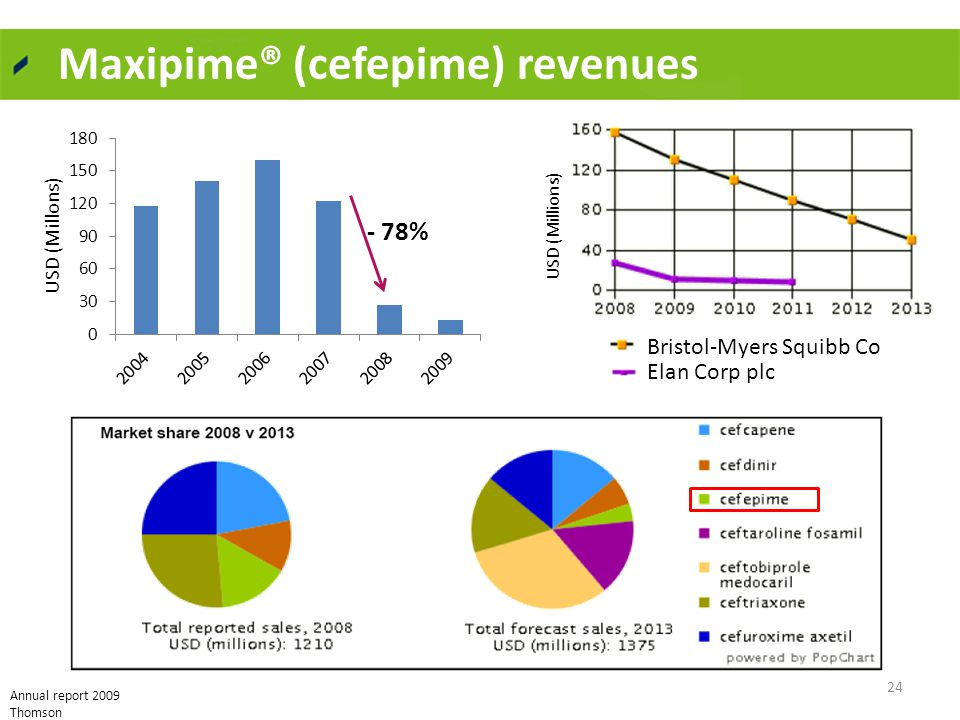 Maxipime® (cefepime) revenues 24 - 78% Bristol-Myers Squibb Co Elan Corp plc USD (Millions) Annual report 2009 Thomson