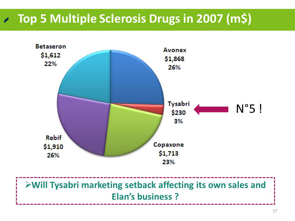 Top 5 Multiple Sclerosis Drugs in 2007 (m$) 37  Will Tysabri marketing setback affecting its own sales and Elan's business .