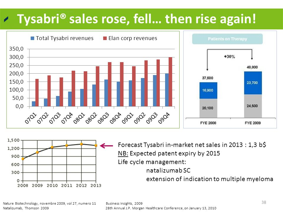 Tysabri® sales rose, fell… then rise again.