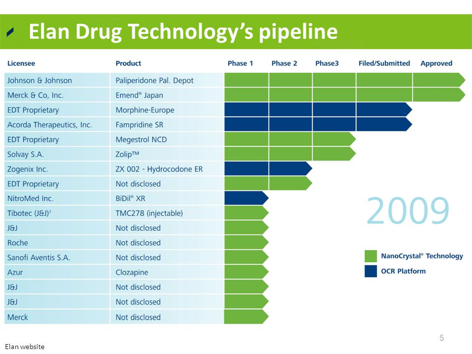 Elan Drug Technology's pipeline 5 Elan website