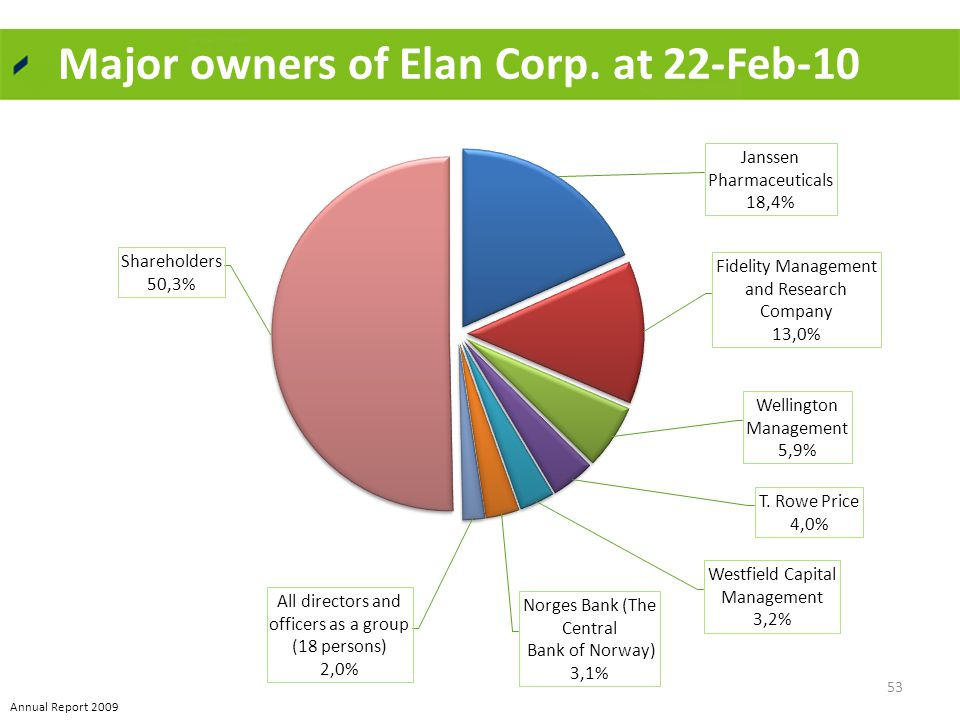 Major owners of Elan Corp. at 22-Feb-10 53 Annual Report 2009