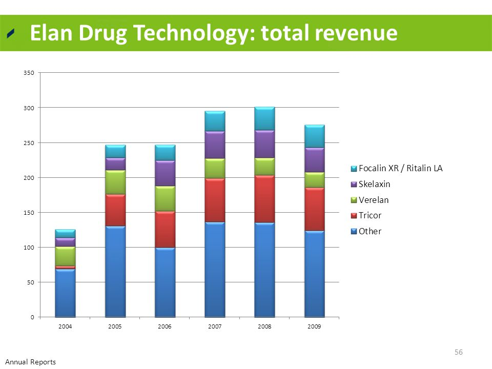 Elan Drug Technology: total revenue 56 Annual Reports
