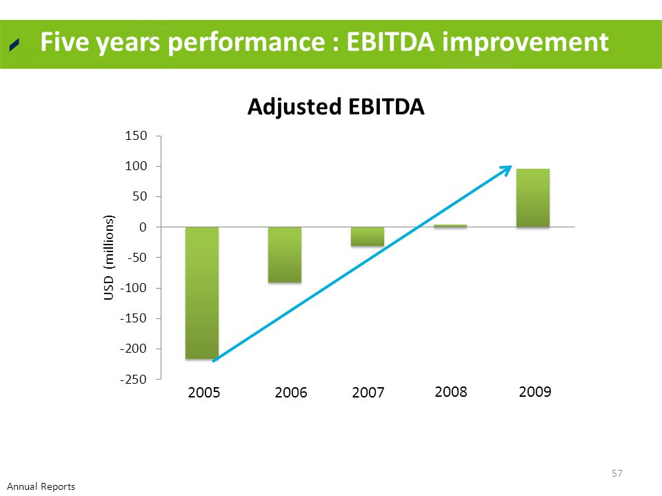 Five years performance : EBITDA improvement 200520062007 20082009 57 Annual Reports