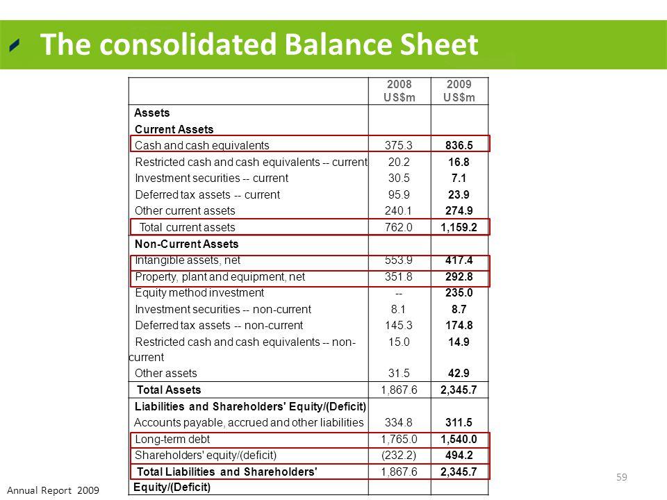 2008 US$m 2009 US$m Assets Current Assets Cash and cash equivalents375.3836.5 Restricted cash and cash equivalents -- current20.216.8 Investment secur