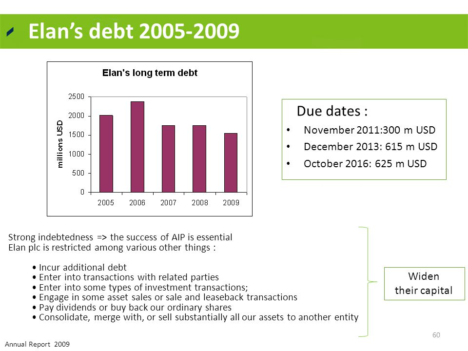 Elan's debt 2005-2009 Due dates : November 2011:300 m USD December 2013: 615 m USD October 2016: 625 m USD Strong indebtedness => the success of AIP is essential Elan plc is restricted among various other things : Incur additional debt Enter into transactions with related parties Enter into some types of investment transactions; Engage in some asset sales or sale and leaseback transactions Pay dividends or buy back our ordinary shares Consolidate, merge with, or sell substantially all our assets to another entity Widen their capital 60 Annual Report 2009