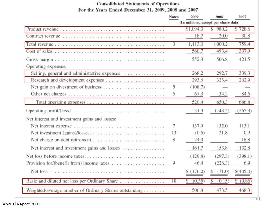 61 Annual Report 2009