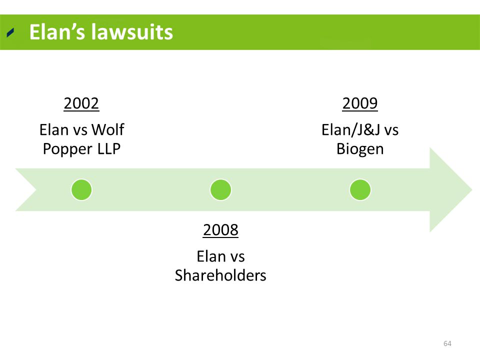 Elan's lawsuits 2002 Elan vs Wolf Popper LLP 2008 Elan vs Shareholders 2009 Elan/J&J vs Biogen 64