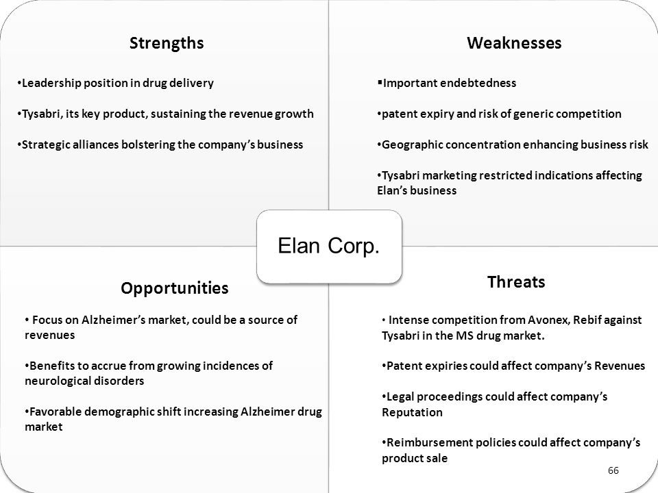 Elan Corp. Strengths Leadership position in drug delivery Tysabri, its key product, sustaining the revenue growth Strategic alliances bolstering the c
