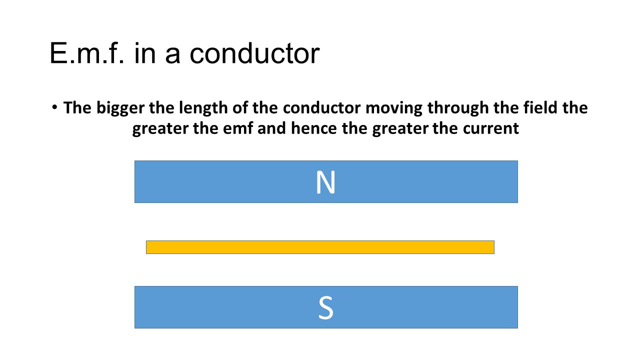 E.m.f. in a conductor The bigger the length of the conductor moving through the field the greater the emf and hence the greater the current N S