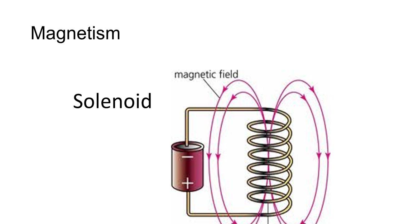 Magnetism Solenoid