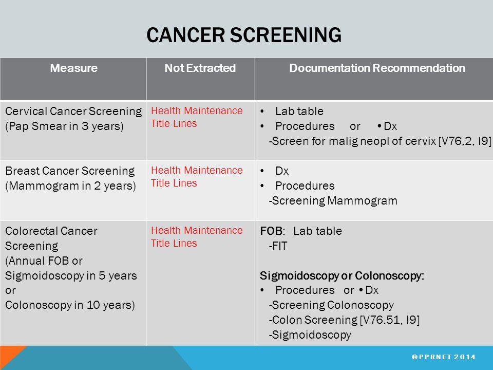 CANCER SCREENING MeasureNot ExtractedDocumentation Recommendation Cervical Cancer Screening (Pap Smear in 3 years) Health Maintenance Title Lines Lab table Procedures or Dx -Screen for malig neopl of cervix [V76,2, I9] Breast Cancer Screening (Mammogram in 2 years) Health Maintenance Title Lines Dx Procedures -Screening Mammogram Colorectal Cancer Screening (Annual FOB or Sigmoidoscopy in 5 years or Colonoscopy in 10 years) Health Maintenance Title Lines FOB: Lab table -FIT Sigmoidoscopy or Colonoscopy: Procedures or Dx -Screening Colonoscopy -Colon Screening [V76.51, I9] -Sigmoidoscopy ©PPRNET 2014