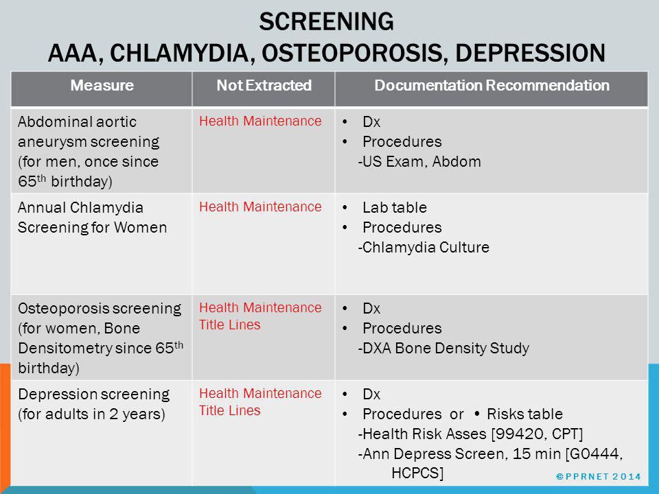 SCREENING AAA, CHLAMYDIA, OSTEOPOROSIS, DEPRESSION MeasureNot ExtractedDocumentation Recommendation Abdominal aortic aneurysm screening (for men, once since 65 th birthday) Health Maintenance Dx Procedures -US Exam, Abdom Annual Chlamydia Screening for Women Health Maintenance Lab table Procedures -Chlamydia Culture Osteoporosis screening (for women, Bone Densitometry since 65 th birthday) Health Maintenance Title Lines Dx Procedures -DXA Bone Density Study Depression screening (for adults in 2 years) Health Maintenance Title Lines Dx Procedures or Risks table -Health Risk Asses [99420, CPT] -Ann Depress Screen, 15 min [G0444, HCPCS] ©PPRNET 2014