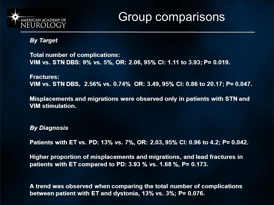 By Target Total number of complications: VIM vs. STN DBS: 9% vs.
