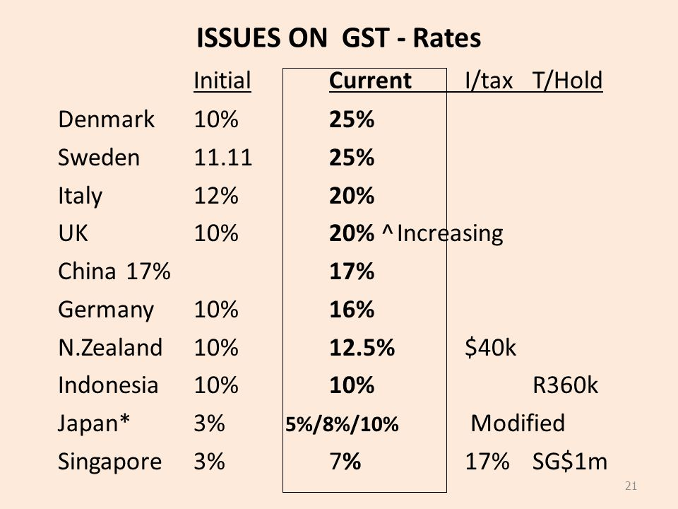 ISSUES ON GST - Rates InitialCurrentI/taxT/Hold Denmark 10% 25% Sweden 11.1125% Italy12% 20% UK10%20% ^Increasing China 17%17% Germany 10%16% N.Zealan