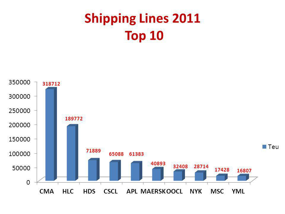 Shipping Lines 2011 Top 10