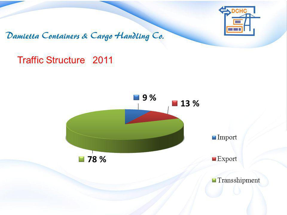 16 Traffic Structure 2011