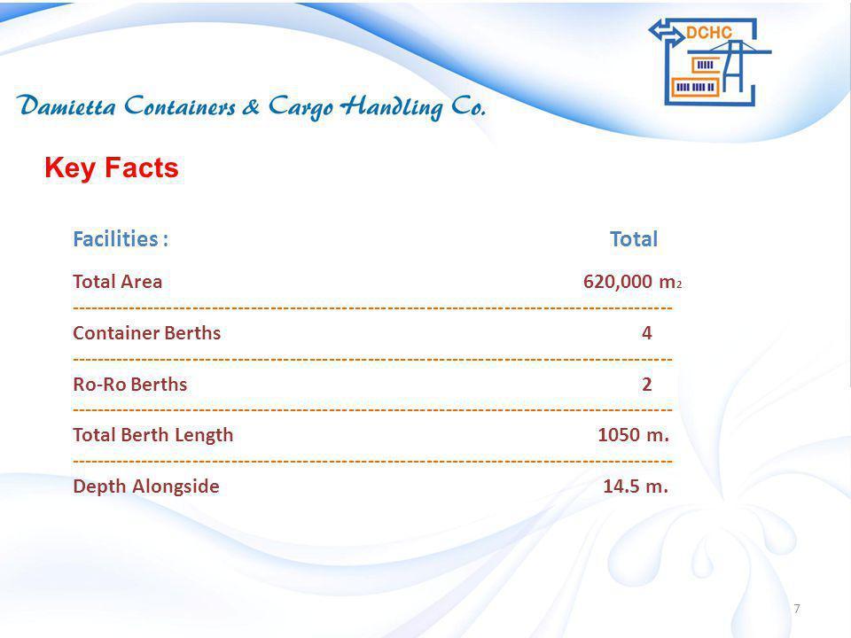 Facilities : Total Total Area 620,000 m 2 --------------------------------------------------------------------------------------------- Container Bert