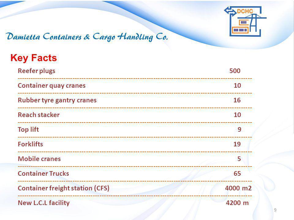Reefer plugs 500 --------------------------------------------------------------------------------------------------------- Container quay cranes 10 --