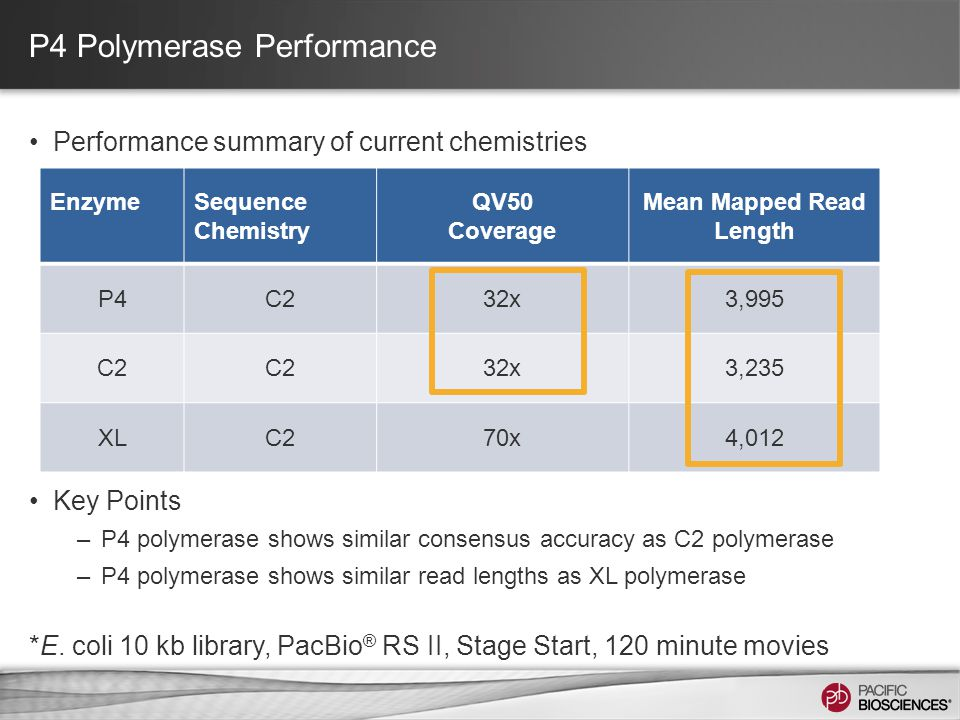 P4 Polymerase Performance Performance summary of current chemistries Key Points –P4 polymerase shows similar consensus accuracy as C2 polymerase –P4 p