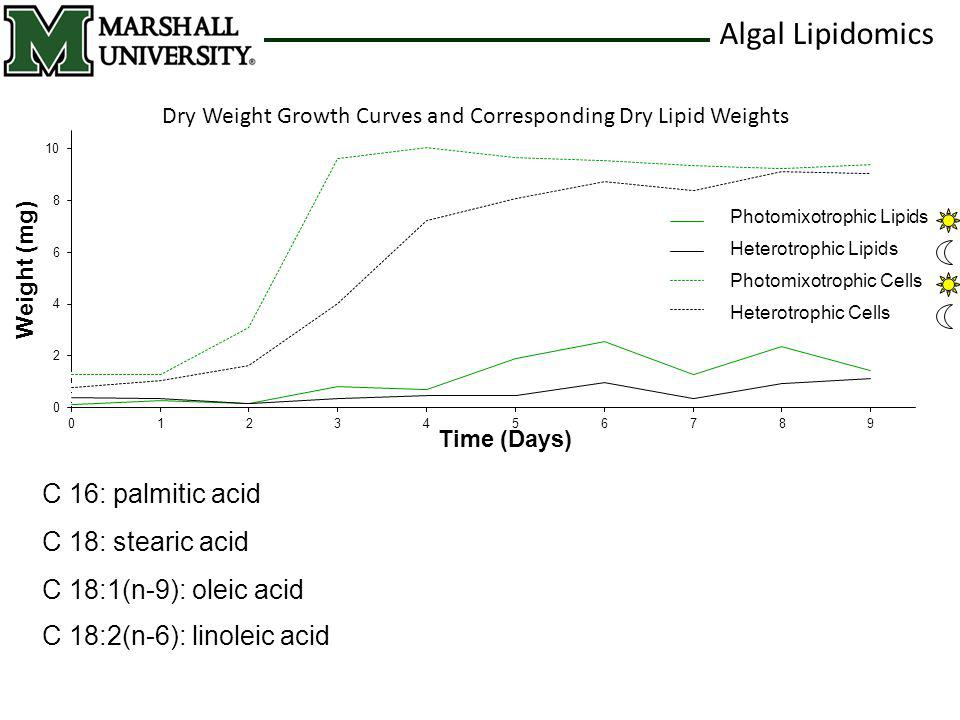 Algal Lipidomics Dry Weight Growth Curves and Corresponding Dry Lipid Weights C 18:2(n-6): linoleic acid C 18: stearic acid C 18:1(n-9): oleic acid C 16: palmitic acid