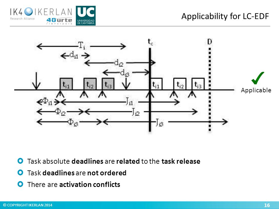 © COPYRIGHT IKERLAN 2014 Applicability for LC-EDF 16  Task absolute deadlines are related to the task release  Task deadlines are not ordered  There are activation conflicts Applicable