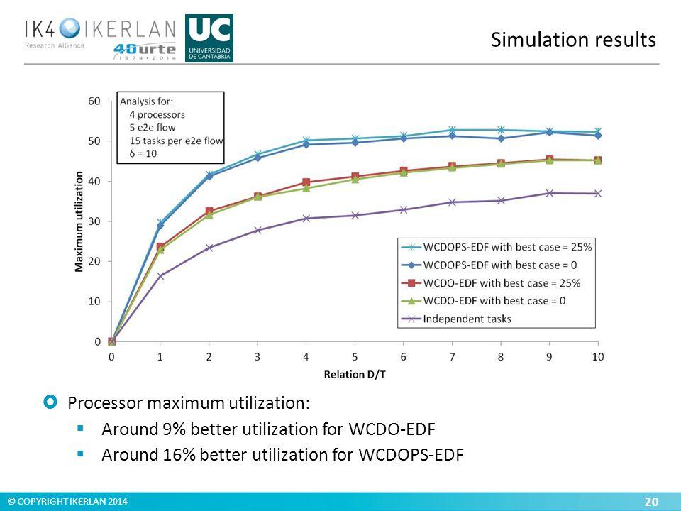 © COPYRIGHT IKERLAN 2014 Simulation results 20  Processor maximum utilization:  Around 9% better utilization for WCDO-EDF  Around 16% better utilization for WCDOPS-EDF
