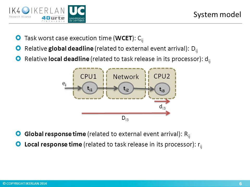 © COPYRIGHT IKERLAN 2014 System model  Task worst case execution time (WCET): C ij  Relative global deadline (related to external event arrival): D ij  Relative local deadline (related to task release in its processor): d ij  Global response time (related to external event arrival): R ij  Local response time (related to task release in its processor): r ij 6 d i3 D i3